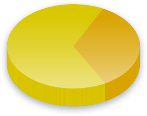 Gay Marriage Poll Results for Income (K-K) voters