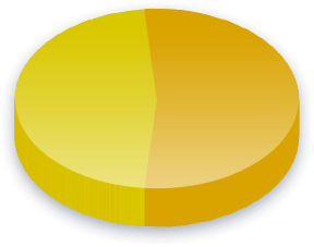 Affirmative Action Poll Results for Race (Other) voters