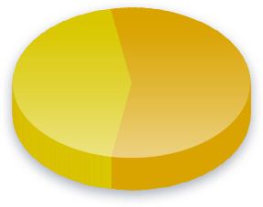 Syrian Refugees Poll Results for South Carolina voters