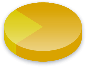Terrorism Poll Results for Income (0K-0K) voters
